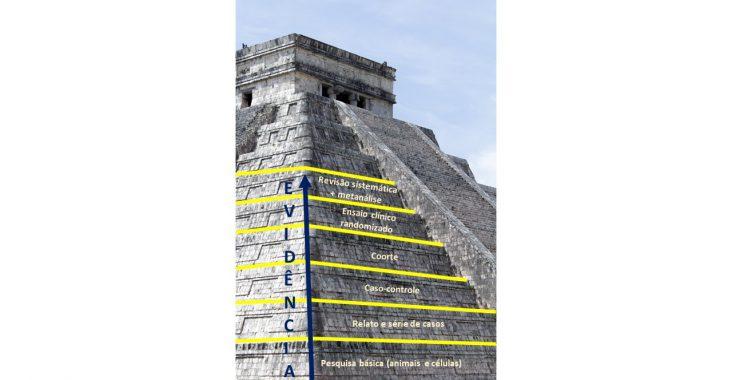 O que é uma pirâmide de evidência? 6